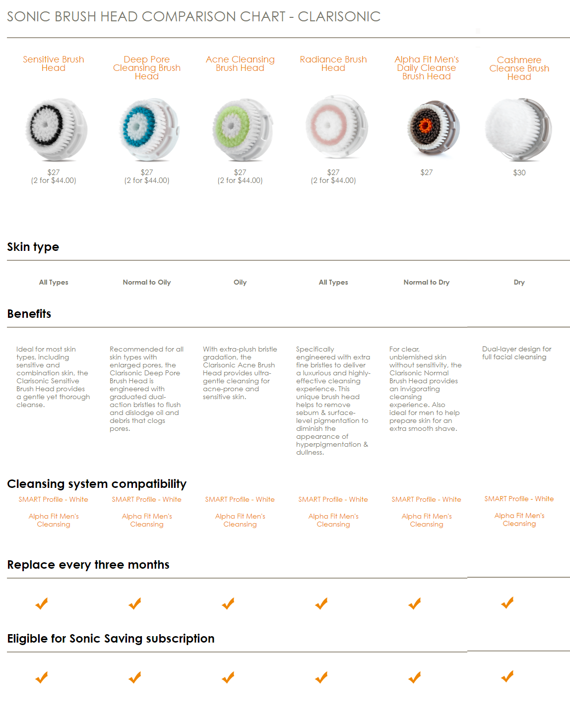 Clarisonic comparision charts lovelyskin brush heads comparison chart 1 of 2 nvjuhfo Choice Image